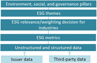 ESG Data, Ratings, and Analytics: Vendors for All Seasons?